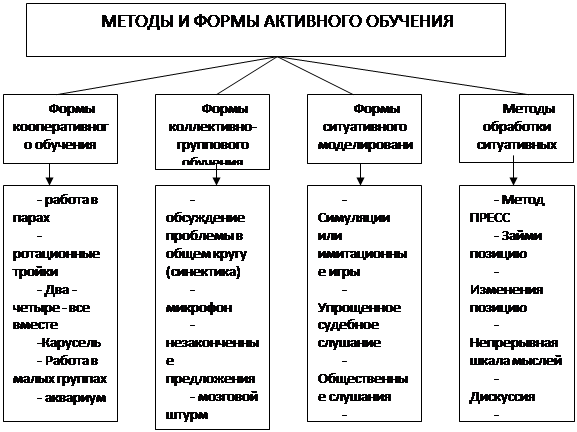 формы обучения таблица традиционные